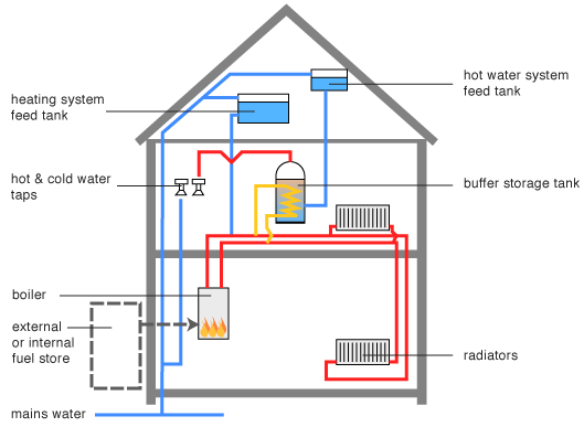 Biomass Boiler Operation in the home - Premier Plumbing & Heating